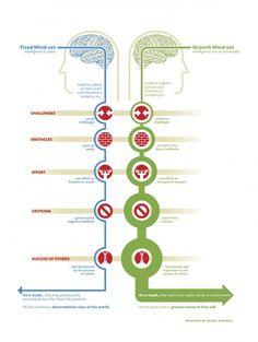 "Nigel Holmes' brilliant interpretation of Carol Dweck's excellent book, ""Mindset"" #creativity #thinking"