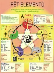 Feng Shui, Healthy Eating Guidelines, Yoga Motivation, Keto Diet For Beginners, Chinese Medicine, Natural Treatments, Health Remedies, Workout Programs, Reiki