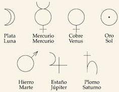 Resultado de imagen para los simbolos de los metales