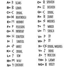 Viking-Alphabet