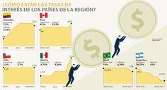Tasas de interés en la región alcanzan 9,8% en promedio