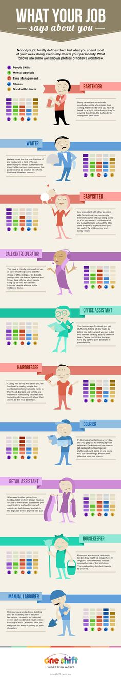 What Does YOUR Job Say About YOU? [INFOGRAPHIC] on http://theundercoverrecruiter.com