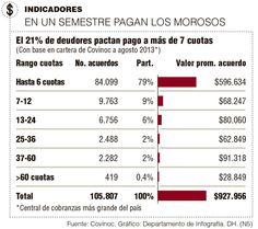 En un Semestre Pagan los Morosos #Financiero