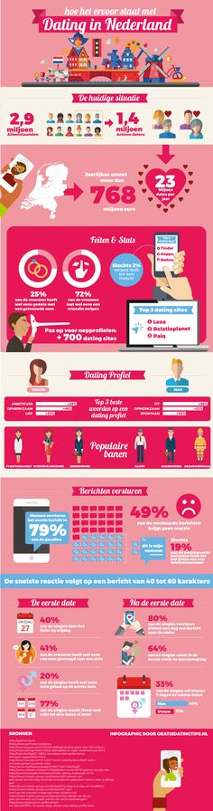 Recente cijfers rond dating in Nederland