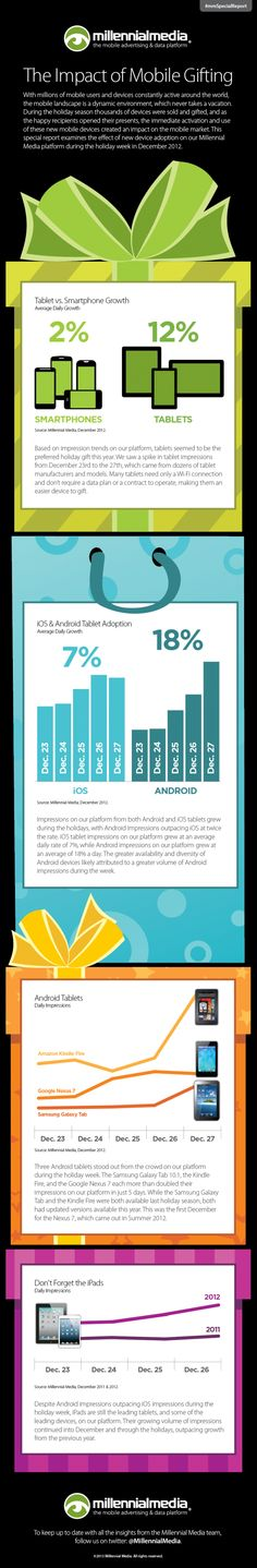 Infographic: Impact of Mobile and Tablet Gifting