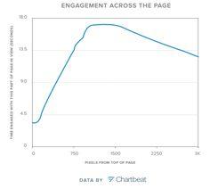 La importancia del «scroll en profundidad» en las páginas web | Microsiervos (Internet)