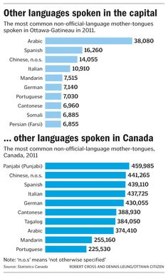 Other languages spoken in the capital and in Canada
