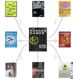Hunger Games Lessons: If You Like The Hunger Games...Try These Book Suggestion Sites