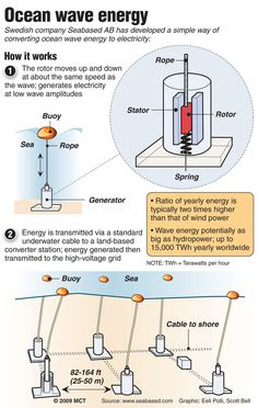wave energy | Repinned by @mnorrisgeolab