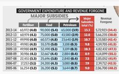 Non-merit exemptions on taxes to well off middle class are 3 times the subsidies on food, petroleum & fertilizers.