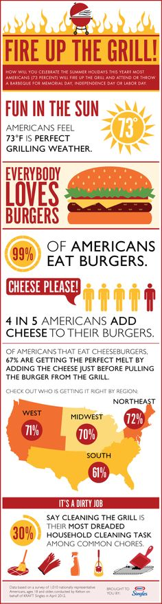 Fun facts about summer grilling from the makers of America's favorite cheeseburger cheese … KRAFT Singles