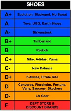shoe rankings .... vote with your wallet...