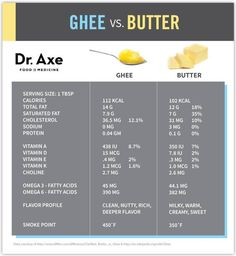 Ghee vs. Butter Nutrition Facts Chart