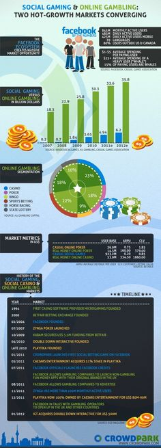 Social Gaming & Online Gambling: Two Hot-Growth Markets Converging #Infographic #mobile #games