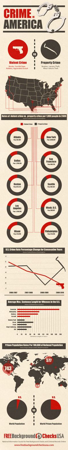 The Truth About Crime in America