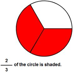 Visual Fractions -- A tutorial that models fractions with number lines or circles