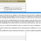 Common Core Lesson Plan Templates Ela Grades K Includes All