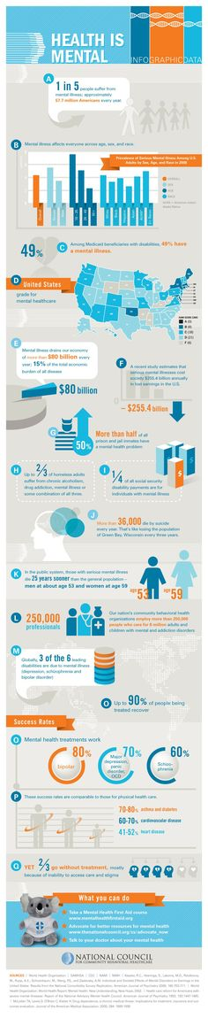 Mental Health Infographic Check Out Wellness Products Below