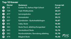 ELEVFRAVÆR. Top-10: Her er skolerne med mest fravær Eleverne på de mest fraværsramte skoler i Danmark har op til 20 dages fravær om året per elev. D. 10/6 2014