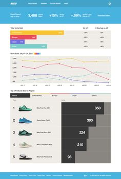 Nike id sales report Dashboard Design, Ui Ux Design, Intranet Design, Interactive Infographic, Information Visualization, Diagram Chart, Information Design, Infographic