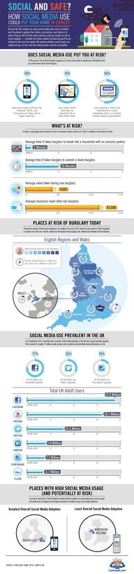 How #socialmedia use could put your home in danger #infographic #infografia
