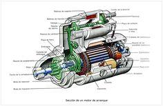 Motor de arranque y alternador