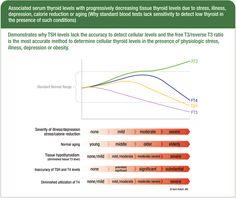 Serum Thyroid Levels