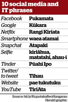 Social Media and IT phrases in te reo Māori. School Resources, Teaching Resources, Classroom Resources, Maori Words, Maori Symbols, Maori Designs, Maori Art, Primary Classroom, Childhood Education