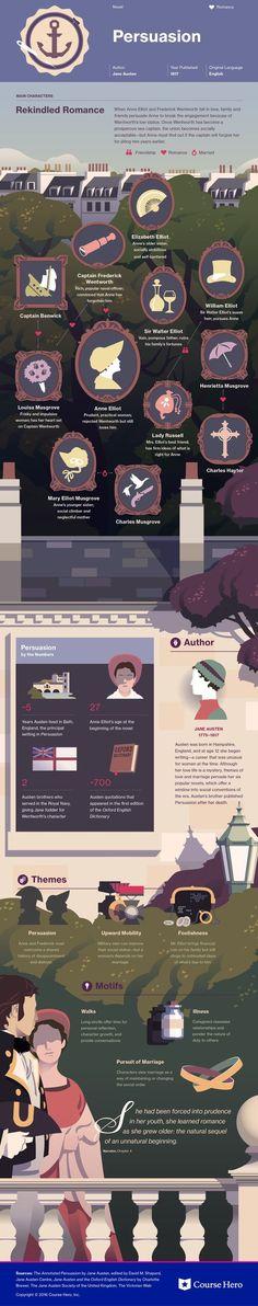 Persuasion Infographic | Course Hero #janeausten #fanart: