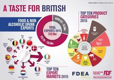 Facts and stats > Exports Small Business Uk, Most Successful Businesses, Best Commercials, Alcoholic Drinks, Food And Drink, Integrity, Strong, Organization, Infographic