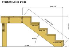 Teds Wood Working - Deck Stair Calculator - Get A Lifetime Of Project Ideas & Inspiration! Deck Building Plans, Building Stairs, Deck Plans, Building Code, Stair Stringer Calculator, Deck Stair Stringer, Rise And Run, Deck Construction, Wooden Stairs