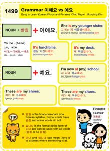 Easy to Learn Korean 1499 - Grammar 이에요 vs 예요.