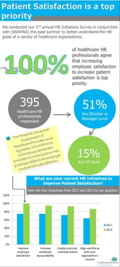 Infographic on patient satisfaction and 4 initiatives that healthcare recruiters are taking to improve it!