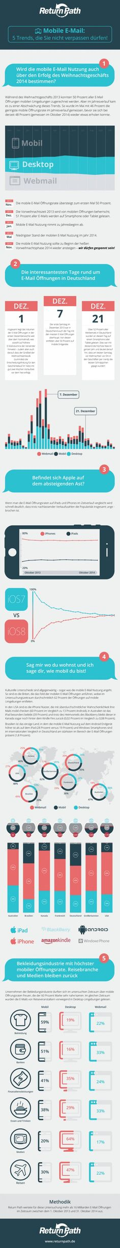 5 Email-Trend, die man beim Mobile Marketing beachten muss as at 12/2014  Mobile E-Mail Trends by Return Path