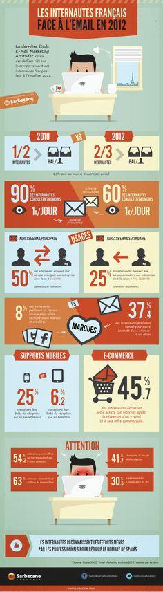 Les internautes français face à l'email en 2012. Retrouvez dans cette infographie les chiffres de la 6ème édition de l'étude Email Marketing Attitude du SNCD sur le comportement des internautes français face à l'email en 2012.