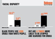 Racial Disparity in police stops!