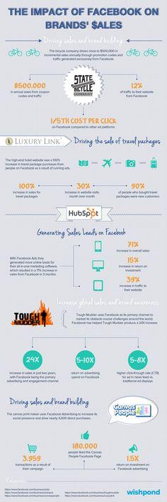 El impacto de FaceBook en las ventas #infografia #infographic #socialmedia #marketing