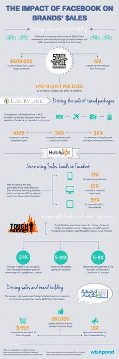 El impacto de FaceBook en las ventas #infografia #infographic #socialmedia #marketing