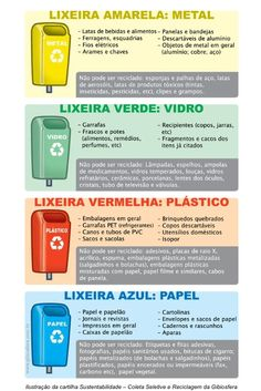 Dica da Biosfera de como separar seu lixo reciclável. Environmental Studies, Tropical Party, Green Life, Interactive Notebooks, Study Tips, Permaculture, Biology, Green Colors, Sustainability