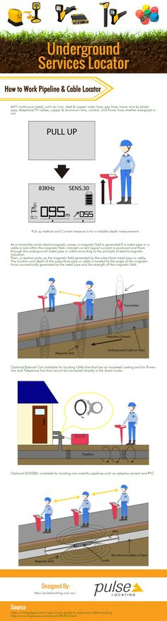 According to this infographic, Designed with patented super-inductive technology, the Split-box Pipe and Cable Locator is lightweight, portable, and easy to use. How to work pileline and cable locator.