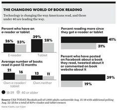 Encuesta de USA TODAY, bastante reciente, sobre los hábitos de lectura en relación a los nuevos soportes digitales.