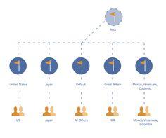 Facebook-Global-pages Facebook, Great Britain, Chart, Social Media, Japan, Marketing, Okinawa Japan, Social Networks