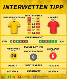 #Bundesliga: Borussia Dortmund – 1. FC Köln Info Graphics, Borussia Dortmund, Knowledge, Tips