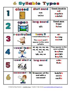 6 Syllable Type Poster Here is a Free Poster to hang on your reading wall or to keep handy when you need a refresher on syllables and the rules. This little kid-friendly poster displays the 6 types of Reading Groups, Reading Strategies, Reading Activities, Reading Skills, Teaching Reading, Guided Reading, Reading Mastery, Dyslexia Strategies, Teaching Phonics