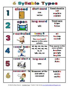 6 syllable types.pdf - Google Drive