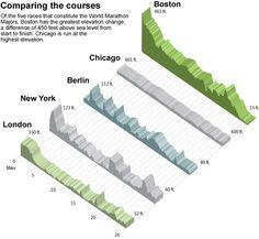 Les différents profils de course des grands marathons : marathon de Londres, marathon de Chicago, marathon de Berlin, marathon de Boston, marathon  de NYC. Certains forment une boucle, pas celui de Boston. Chicago apparaît comme un marathon super plat.