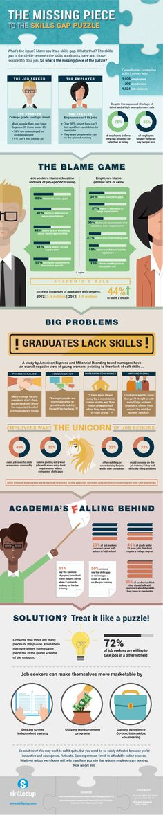 The Missing Piece to the Skills Gap Puzzle Infographic - http://elearninginfographics.com/missing-piece-skills-gap-puzzle-infographic/