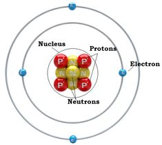 Structure of a beryllium atom: four protons, four neutrons and four electrons.