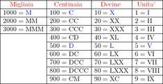 Tabella dei numeri romani