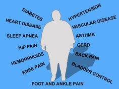 Obesity-Related Health Problems and how gastric sleeve surgery can reduce them.